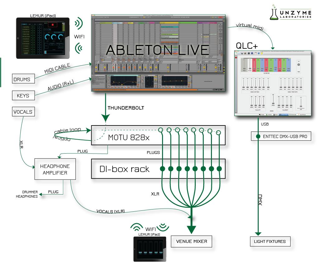 unzyme_livesetup2015_schematics